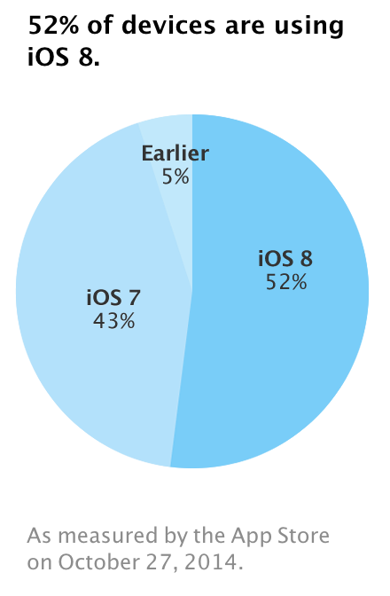 iOS 8 Adoption now at 52%